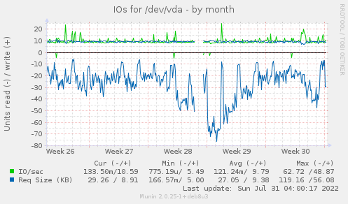 IOs for /dev/vda